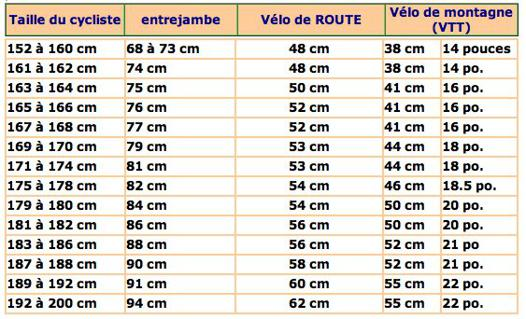 taille velo pouce